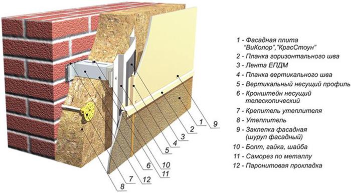 Схема крепления панелей при устройстве вентилируемого фасада